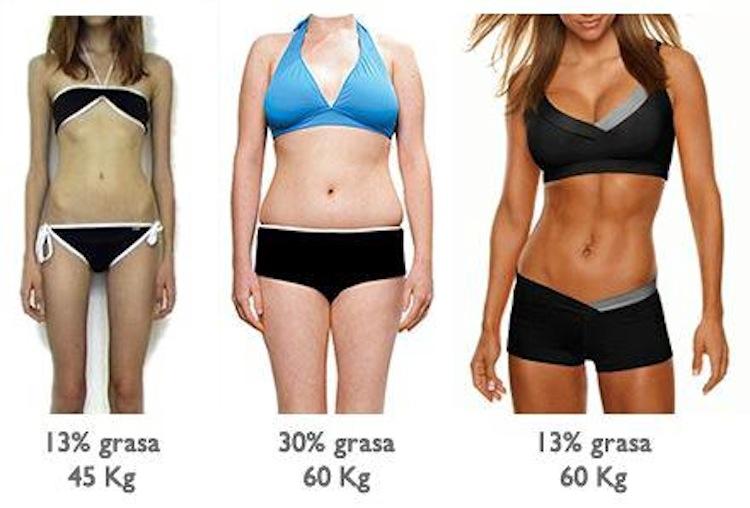 relación peso - grasa